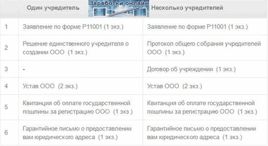 Документы в налоговую на регистрацию ООО