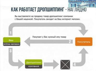 Как работает дропшиппинг: схема работы