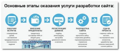 Создание сайтов как способ заработка денег